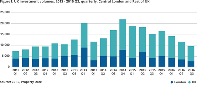 The UK Real Estate Market Overview