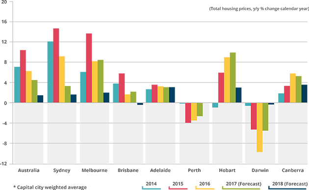 The Australian Real Estate Market Overview