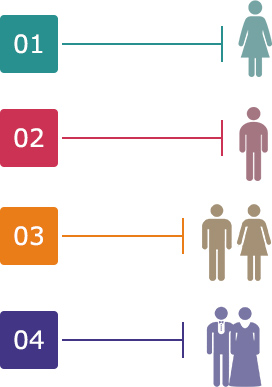major types of homebuyer personas in the USA