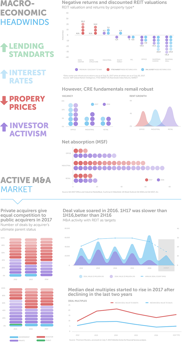 The US Real Estate Market Report