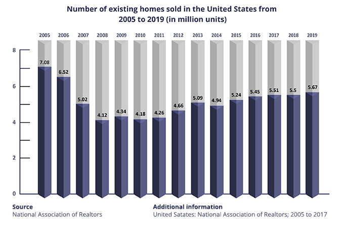 Overall Real Estate Industry Progress