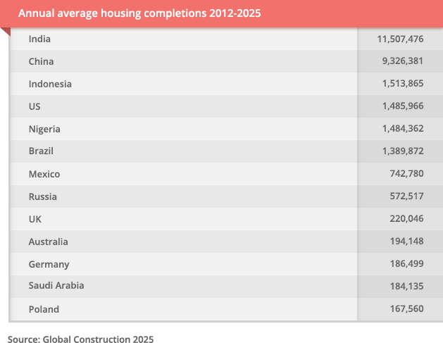 Annual Average Housing Completion