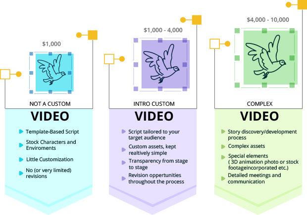 Cost Associated with Animation