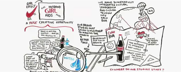 Business Scenarios - Coca-Cola Content 2020
