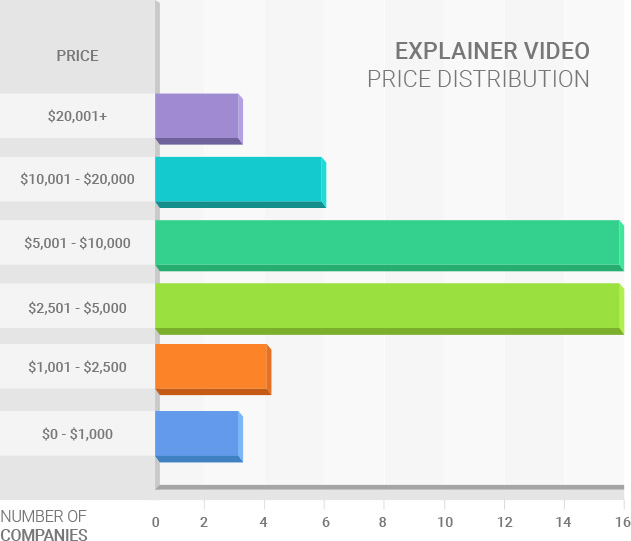 Explainer Video-Pricing Model