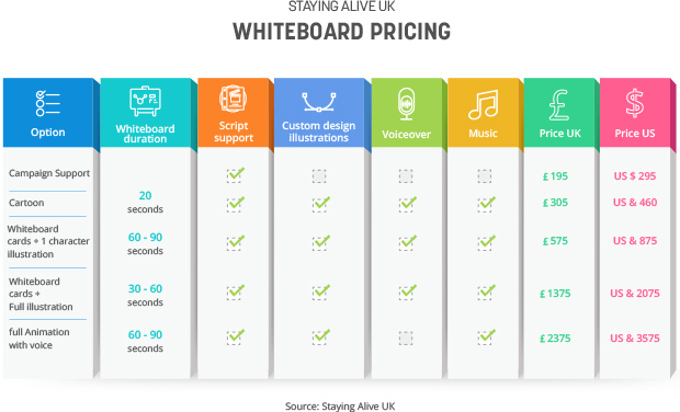 White Board Animation Pricing