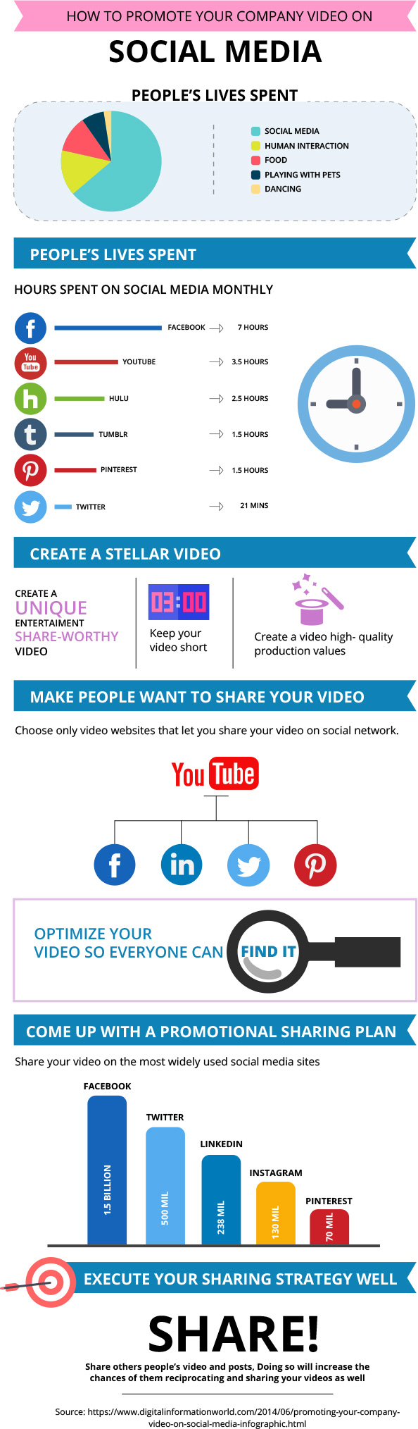Promoting Business Videos with Social Media
