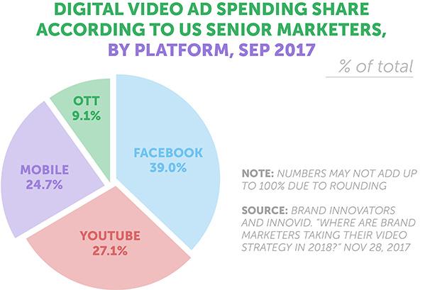 Digital Video Ad Spending Share 2017