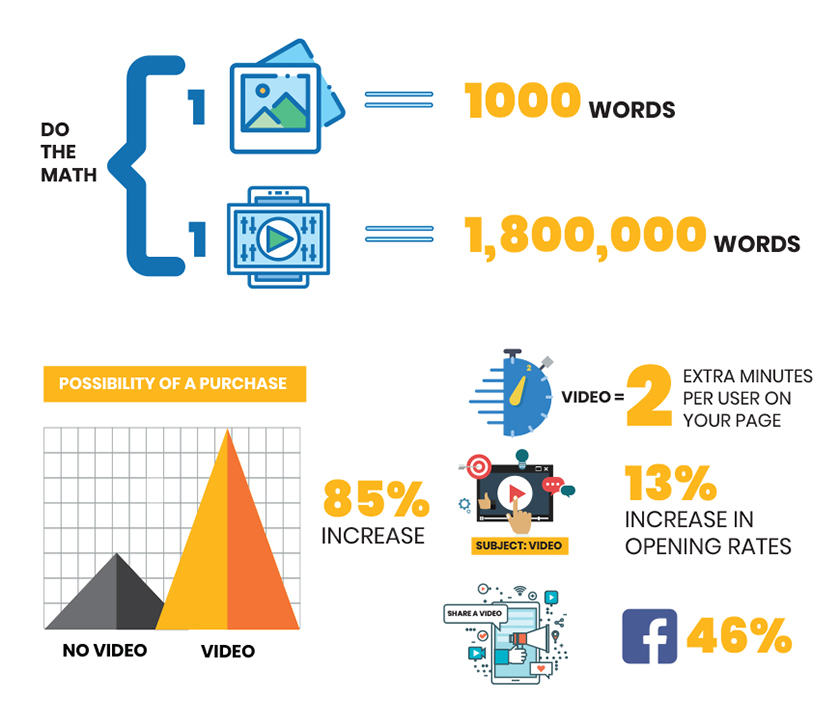 The Need for Video in Digital Marketing